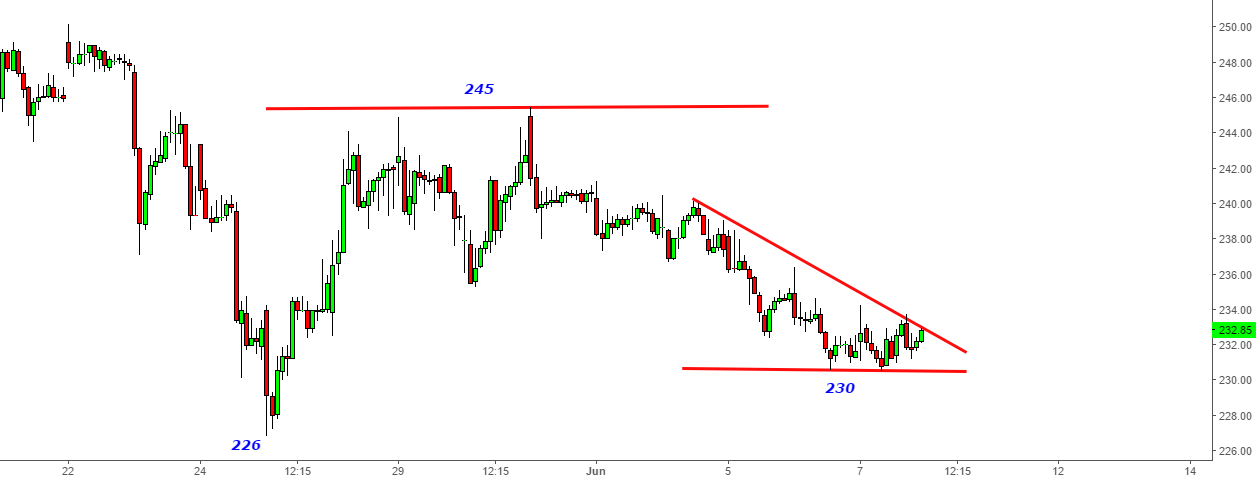 Hindustan Zinc - You are back again at 230