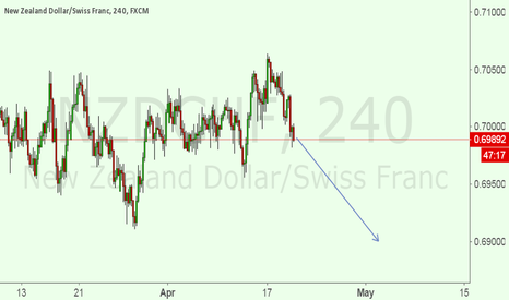 NZDCHF: Now i am IN A SELL SET UP FOR NZDCHF
