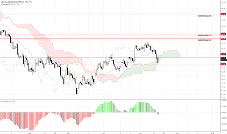 DXY: DXY - make or break time, watch for EURUSD etc