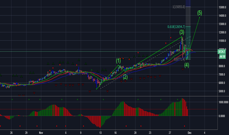 BTCUSD: We are targeting 12,645 USD to 15,055 :) where is the bubble?