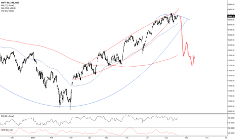 NIFTY: Nifty Heavy Sell Off Coming?