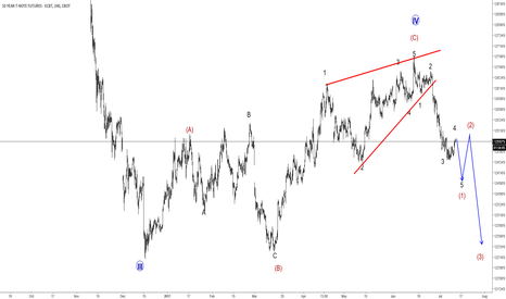ZN1!: 10 Year US Notes Looking Lower