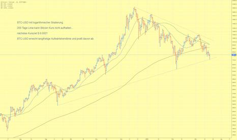 BTCUSD: BTC-USD erreicht langfristige Aufwärtstrendlinie und prallt ab