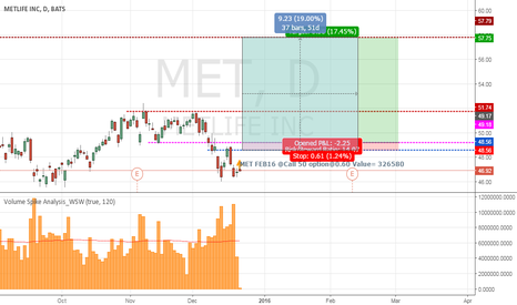 MET: MET Insider FEB16@Call50 Option@0.60