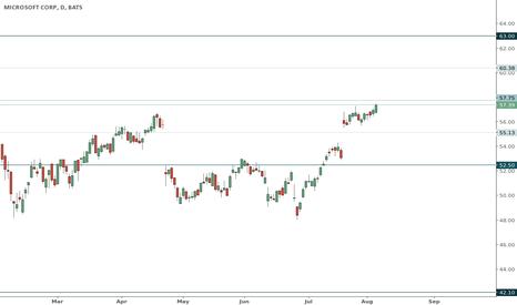 MSFT: MSFT trading range