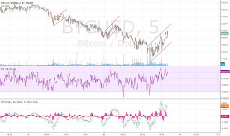 BTCUSD: Continuation Pattern Flag