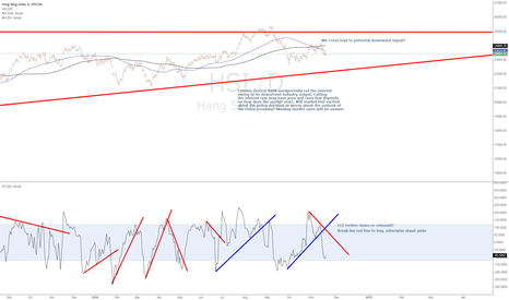 HSI: How will market react to China cutting interest rate?
