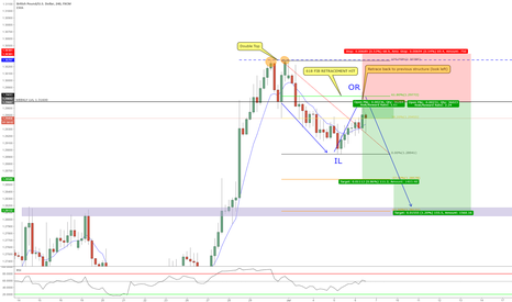 GBPUSD: Trend Continuation trade 4hr