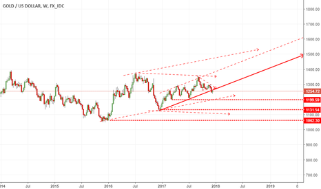 XAUUSD: 1350 or1200... looks bearish..trendline brken