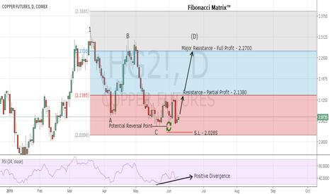 HG2!: My Top Futures Trading Signal - Buy Copper | Fibonacci Matrix™