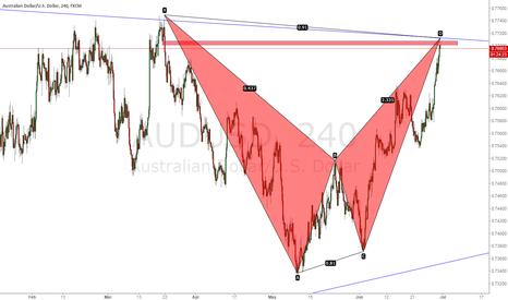 AUDUSD: may have a good short