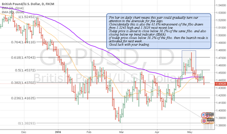 GBPUSD: GBP USD Daily Technical Analysis