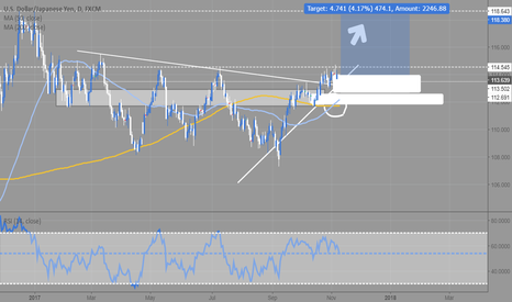 USDJPY: UJ 1D Long Idea