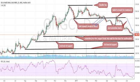 ONGC: ONGC where will it stop