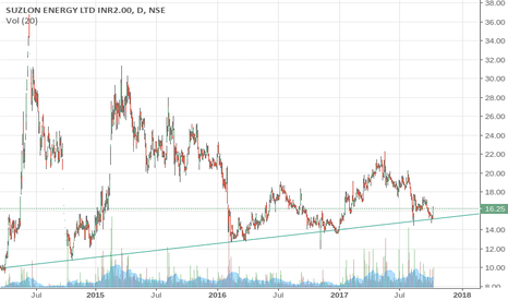 SUZLON: SUPPORT SINCE 2014