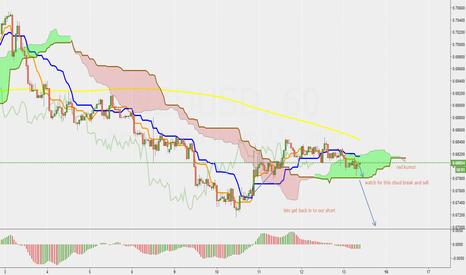 NZDUSD: NZD/USD back to Short