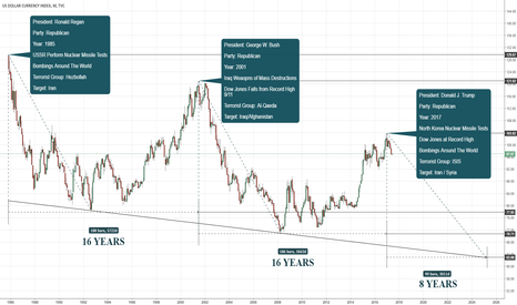 DXY: DXY Possible Scenerio