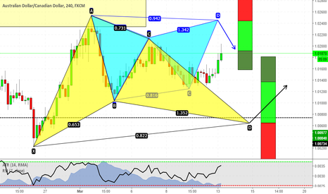 AUDCAD: I don't care if you go up or down, i will trade anyway!