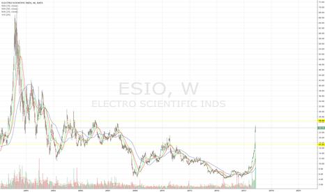 ESIO: ESIO Profit Taking