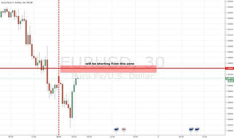 EURUSD: short eur usd from the red zone