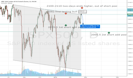 SPX500: Discussion about short on SP