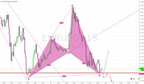 EURUSD: harmonic detected for a buy