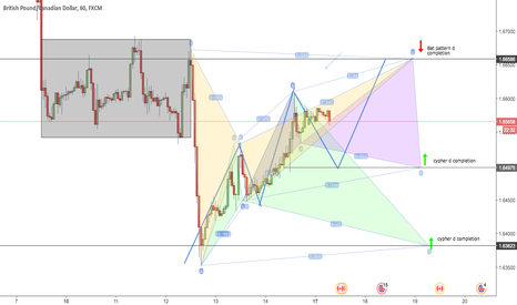 GBPCAD: couple options