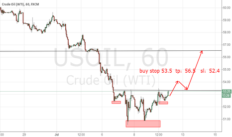USOIL: Head and Shoulders Bottom Pattern of usoil