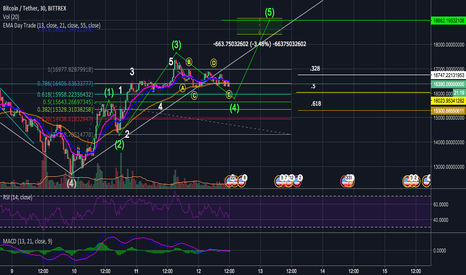 BTCUSDT: Bitcoin Long for Wave 5