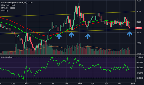 NGAS: NGAS WEEKLY SUPPORT AT 2.66