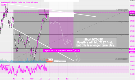 NZDUSD: Short NZDUSD Week of 06/25, 4hr time chart