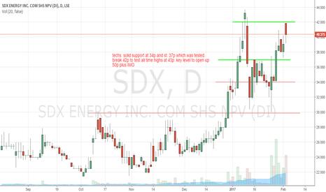 SDX: SDX buy