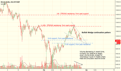 BTCUSD: BTC Long, Bullish Wedge Continuation, 11.7k and 14k resistance