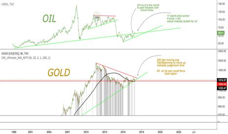 GOLD: Gold & OIL - Batman & Robin