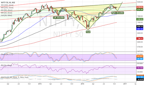 NIFTY: Nifty Possible Inverted H&S