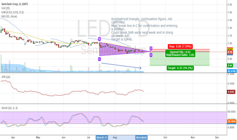 LEDS: LEDS symmetrical triangle, continued down trend
