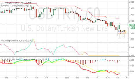 USDTRY: still down waiting for up signal