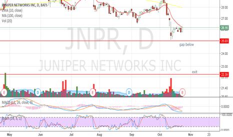 JNPR: Day trade set up