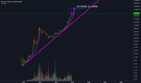 BTCUSD: Except the unexpected, 1 Bitcoin = 21.000$ !!!