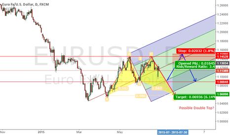 EURUSD: 2 Scenario for the upcoming weeks
