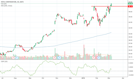 INTC: Bullish Breakout above $50 resistance