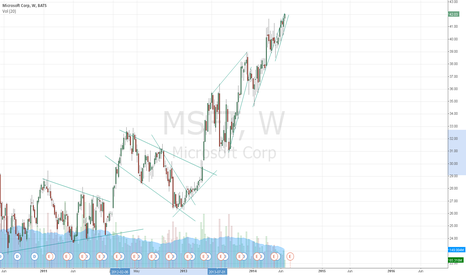MSFT: trend practice