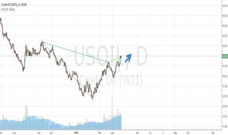 USOIL: Oil Future