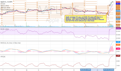 AAPL: APPL intra day chart 6% gap on earnings nothing extra