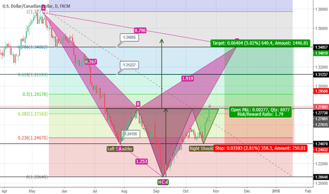 USDCAD: Bearish Cypher and HnS