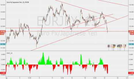 EURJPY: possible we see 12.7 today