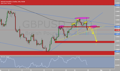 GBPUSD: GBP/USD Shoulder-Head-Shoulder