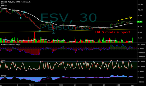 ESV: TIME TO CHANGE TREND DIRECTON - I BUY THIS ONE MONDAY