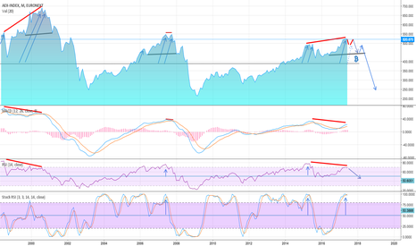 AEX: AEX monthly period MACD, RSI indications