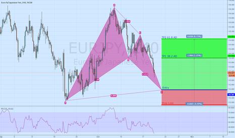 EURJPY: Long Eur/Jpy Bullish Bat 4h